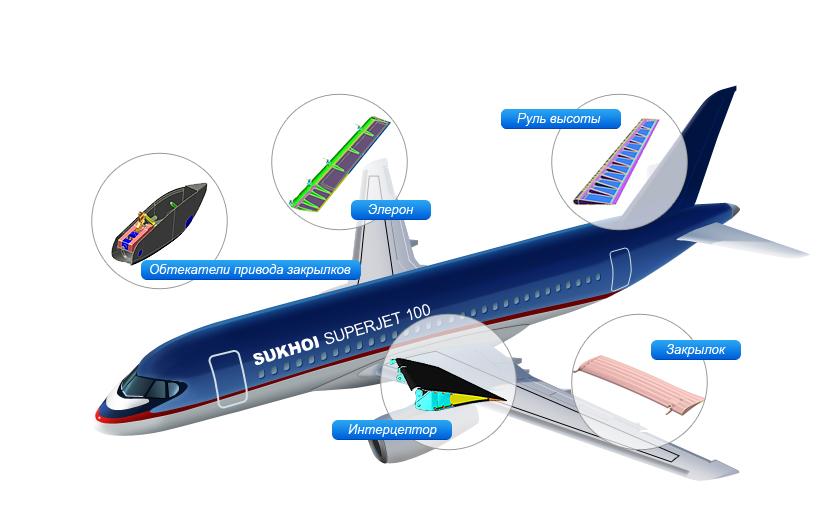 Композиты в авиации