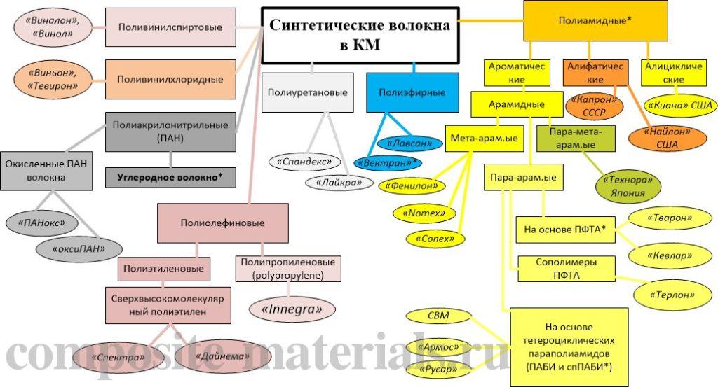 Классификация синтетических волокон в КМ