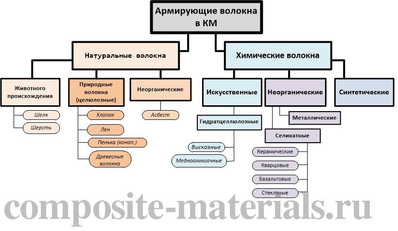 Классификация армирующих волокон